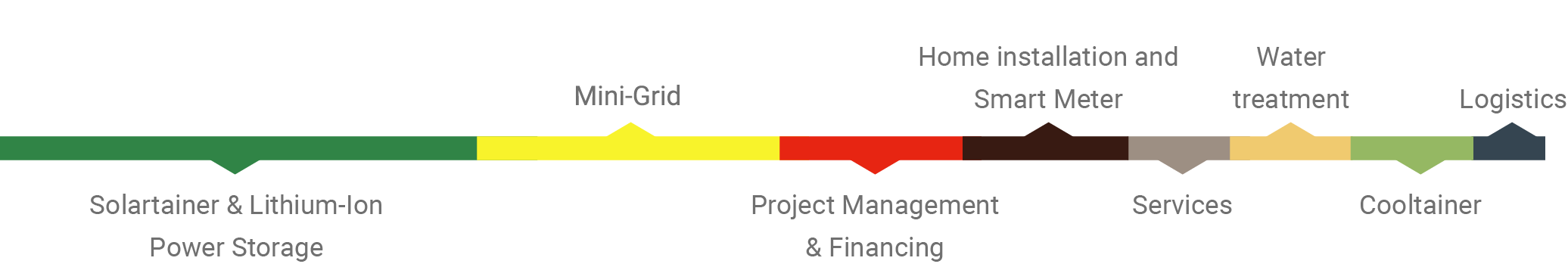 Impact Site cost structure